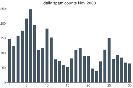 daily spam volume nov 2008