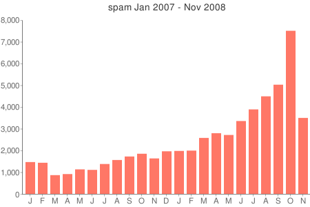 graph of spam volume, Jan 2007 to Nov 2008