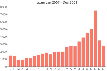 spamvolume20090101.png