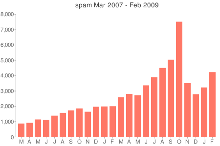 spambars2009-02.png