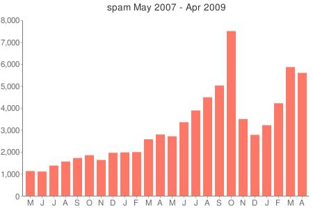 spambars2009-04.png