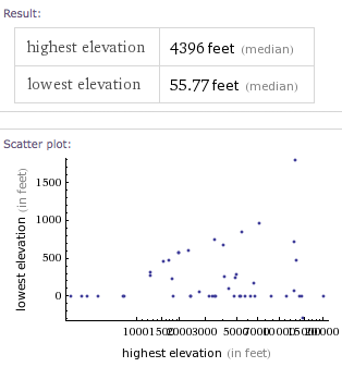 elevationscatterplot.png