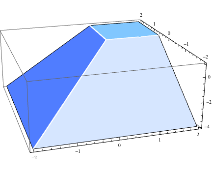 xy-polynomial-3d.png