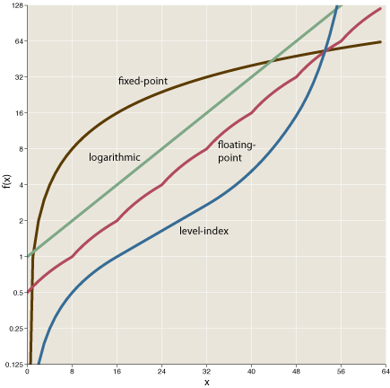 log-curves.png