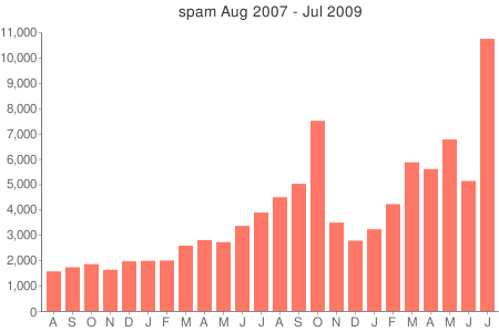 spam-2007-08-to-2009-07.png