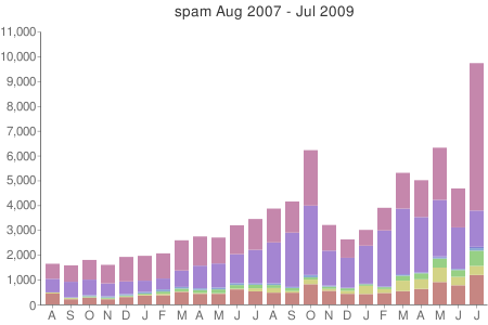spam-by-address-2009-08.png
