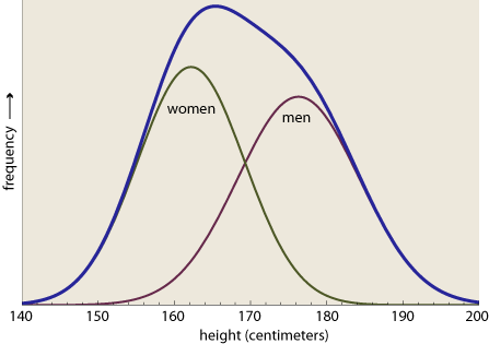 three-distributions.png