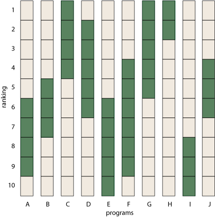 bar graph showing ranges of rankings for schools A through J.png