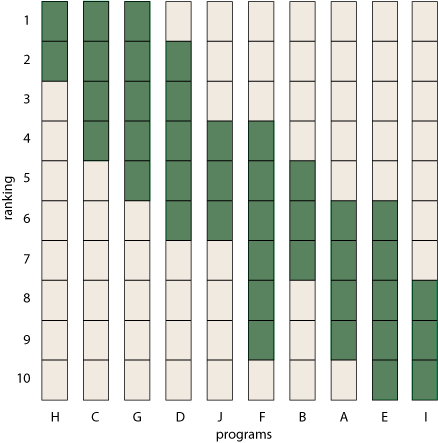 bar graphs showing rank-ranges sorted into one canonical order.png