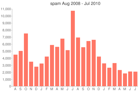 spam statistics Aug 2008 through July 2010