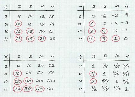 operation tables for kenken candidate set {2, 8, 10, 11}