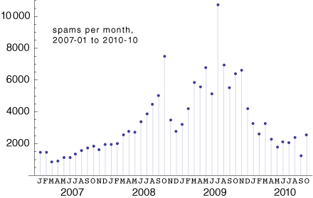 personal spam receipts Jan 2007 through oct 2010