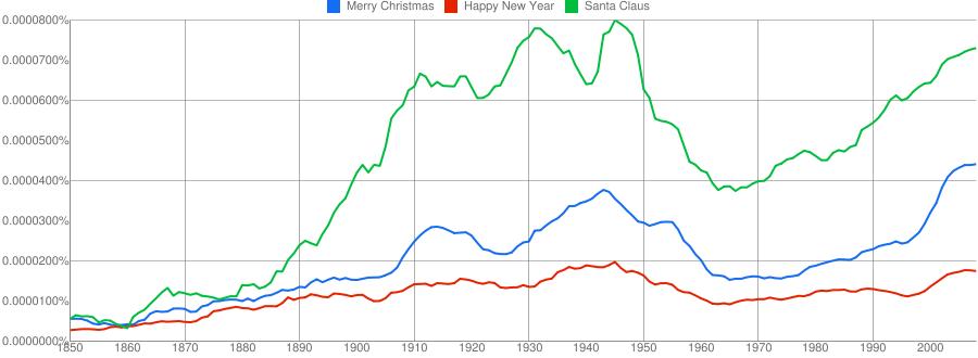 christmas-1850-2008.png