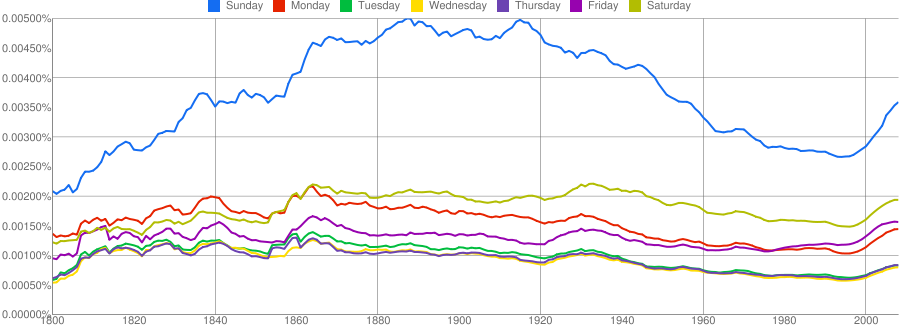 days-of-week-1800-2008.png
