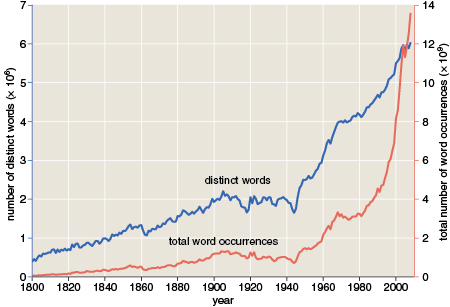 historical time series of distinct words and word occurrences