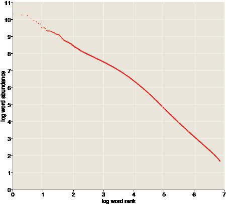 Zipf curve for n-gram abundance