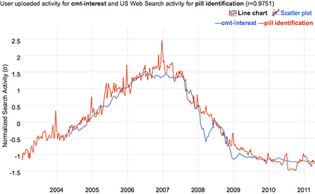 graph of time-series correlation between 1-year CMT interest rate data and Google searches for 'pill identitification'