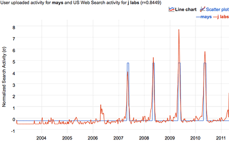 correlation of a time series with nonzero entries on in the month of May and the Google query 'j labs'