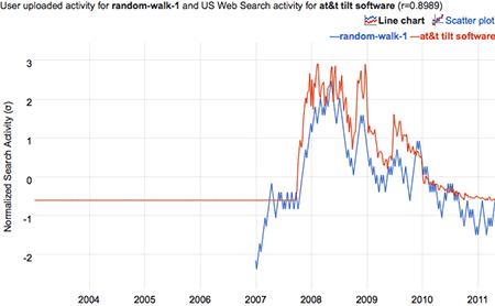 correlation graph for a random walk and the query 'att tilt software'