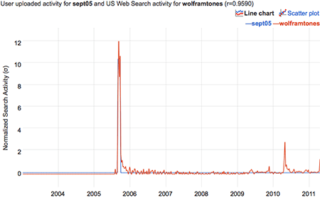 correlation of a time series with a pulse in September 2005 and the query 'wolframtones'