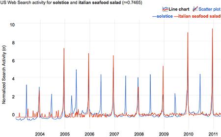 correlation of 'solstice' and 'italian seafood salad'