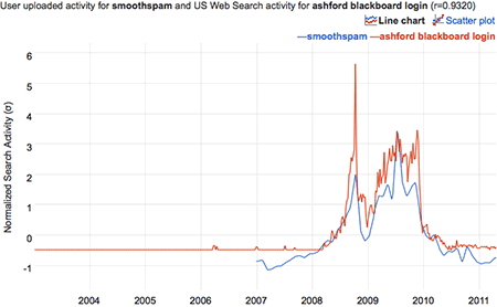 graph of correlation between Brian Hayes's spam receipts and the Google query 'ashford blackboard login'
