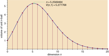 graph of the volume of a unit ball in n dimensions as a function of n from 0 to 20