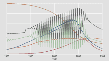 spurious oscillations caused by setting the integration interval to too large a value