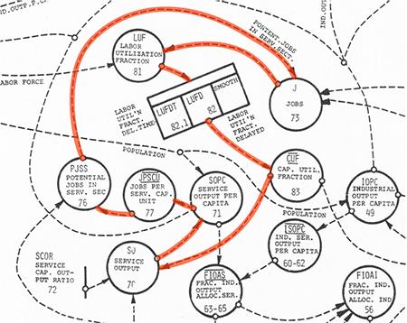 Causal loop marked