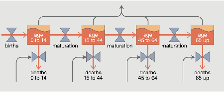 vats and valves in the population section of the World3 model
