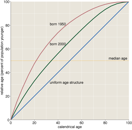 Graph of the fraction of the population younger than a given person, for three population age structures.