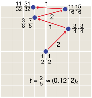 sequence of x, y positions in mapping t = 2/5 = quaternary 0.1212