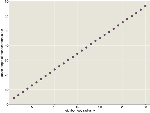 mean length of monochromatic runs as a function of w