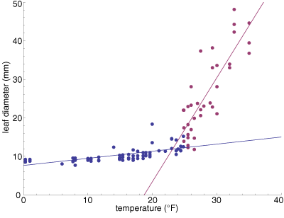 fitting two linear functions to the colder and warmer parts of the leaf-diameter data