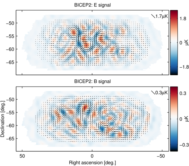 BICEP2 polarization map for E mode and B mode