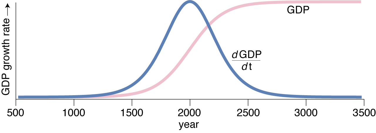 First derivative of the logistic growth curve