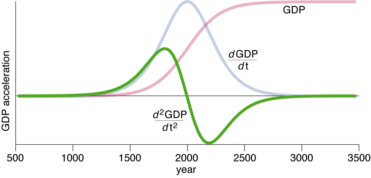 Second derivative of the logistic growth curve