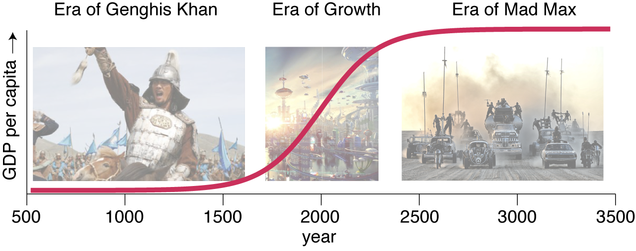 Economic growth modeled as a logistic curve