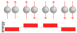 four possible orientations of two spins (up up, up down, down up, down down), with their corresponding energies