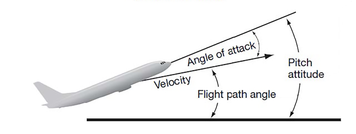 Le Vie angle of attack diagram detail