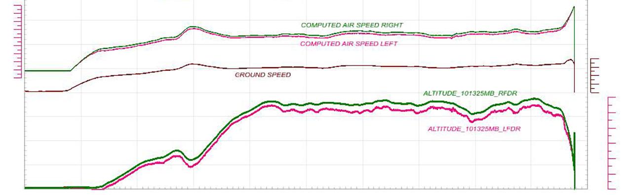 lion air 610 flight data chart alt and ias details