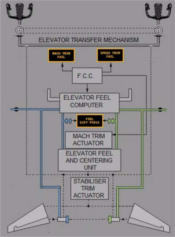 Pitch controls diagram