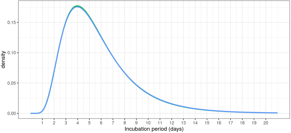 Graph of variation in Covid-19 incubation period, with a peak at 4 or 5 days and a long right-hand tail extending to 20 days