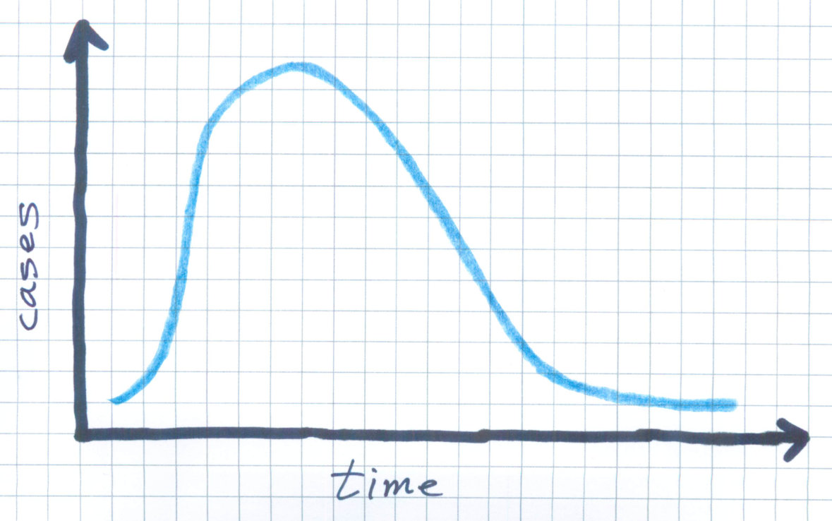 Sketch of simple exponential growth and decay