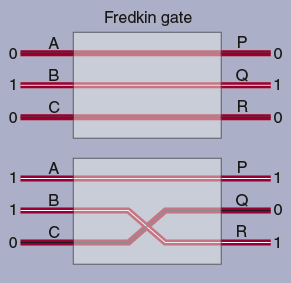 logic diagram of a Fredkin gate