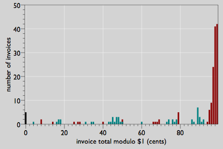 bar chart of number of invoices as a function of invoice total modulo $1