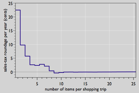roundage per year as a function of number of items per shopping trip