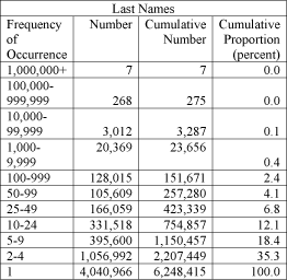 Table of frequencies of last names