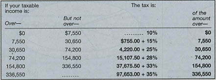 2006 single tax rate chart